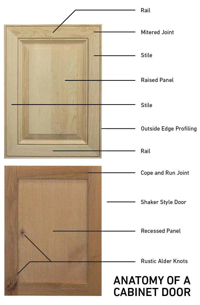 anatomy of a cabinet door terms diagram